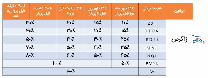 جدول جریمه هواپیمایی زاگرس